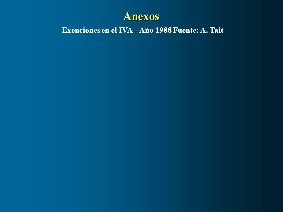 Anexos Exenciones en el IVA – Año 1988 Fuente: A. Tait