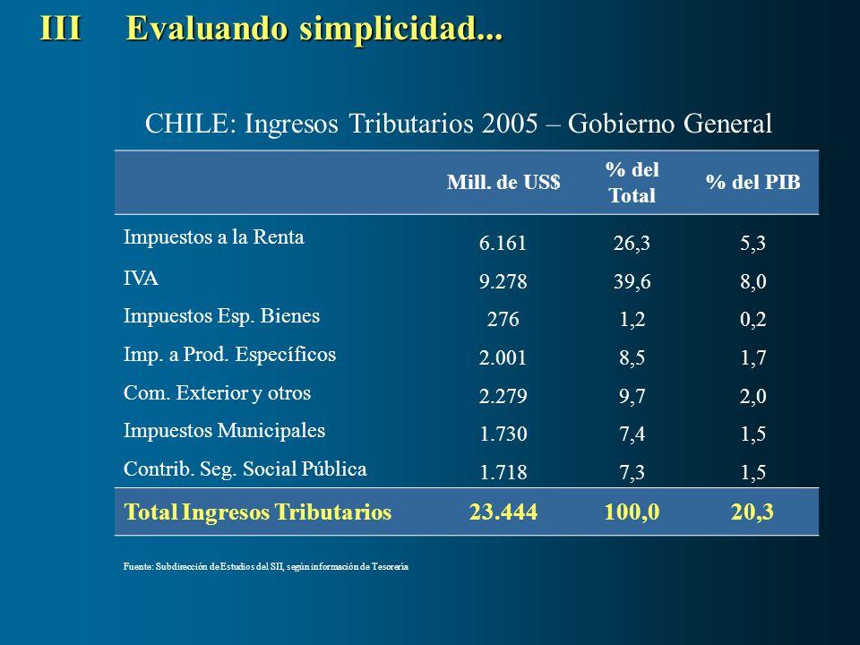 IIIEvaluando simplicidad... CHILE: Ingresos Tributarios 2005 – Gobierno General Mill. de US$ % del Total % del PIB Impuestos a la Renta 6.16126,35,3 I