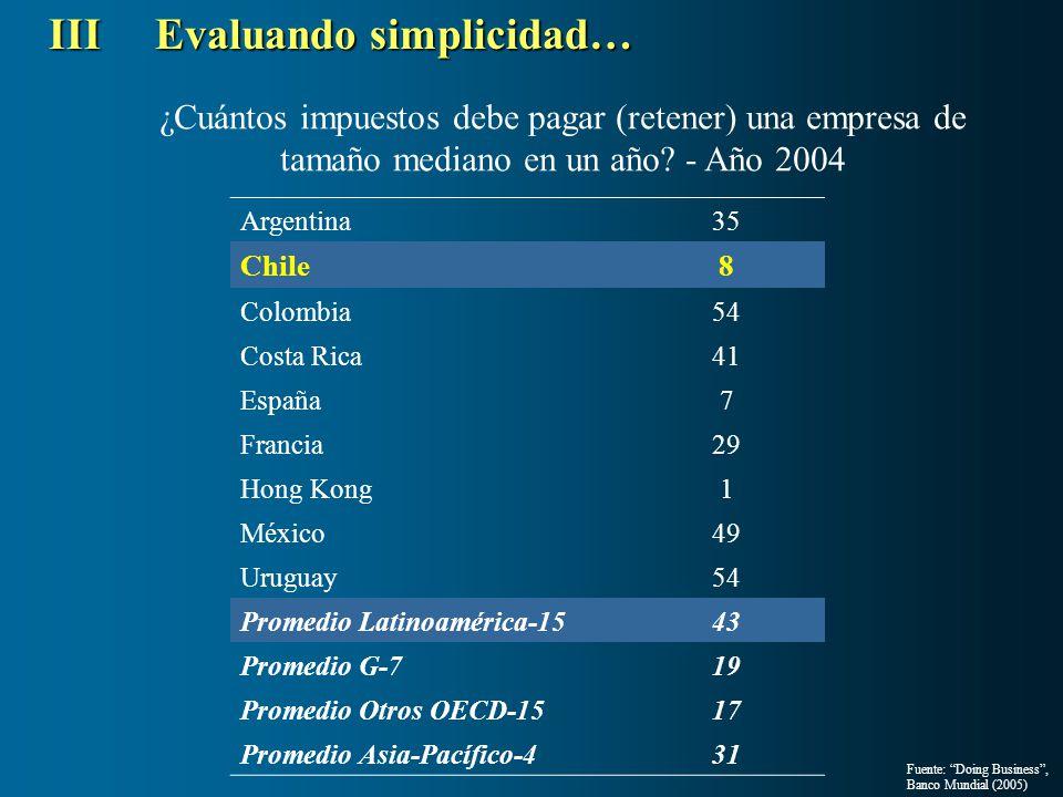 IIIEvaluando simplicidad… Argentina35 Chile8 Colombia54 Costa Rica41 España7 Francia29 Hong Kong1 México49 Uruguay54 Promedio Latinoamérica-1543 Prome