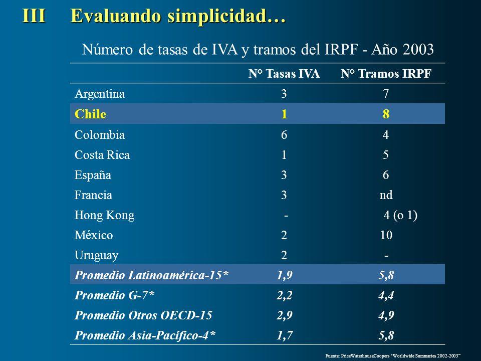 N° Tasas IVAN° Tramos IRPF Argentina37 Chile18 Colombia64 Costa Rica15 España36 Francia3nd Hong Kong - 4 (o 1) México210 Uruguay2- Promedio Latinoamér