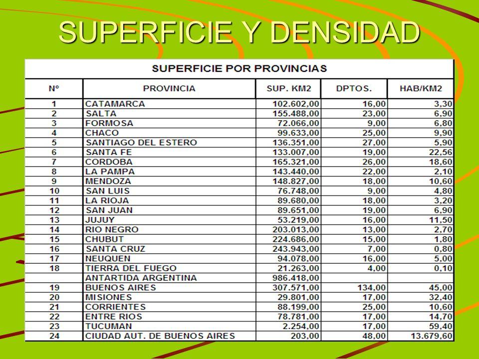 SUPERFICIE Y DENSIDAD