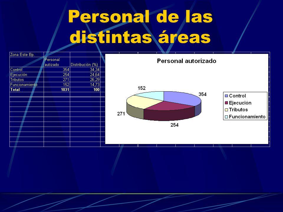 Personal de las distintas áreas