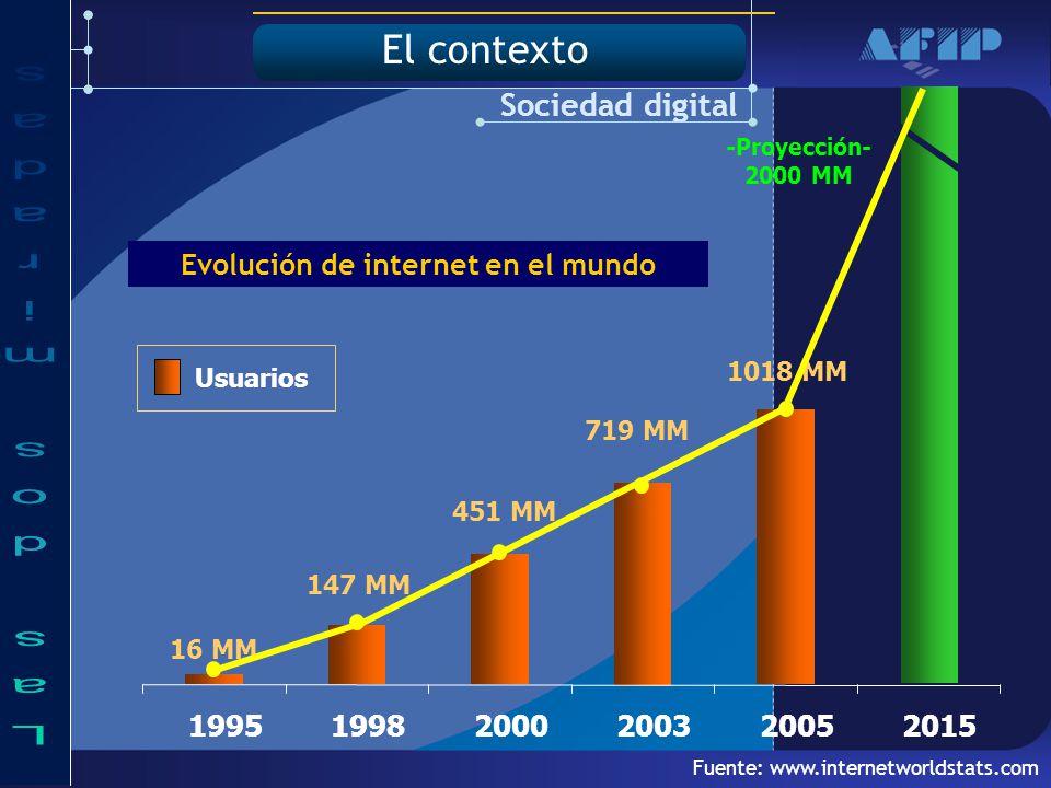 Fuente: www.internetworldstats.com -Proyección- 2000 MM 16 MM 147 MM 451 MM 719 MM 1018 MM Sociedad digital 199519982000200320052015 Usuarios Evolución de internet en el mundo El contexto