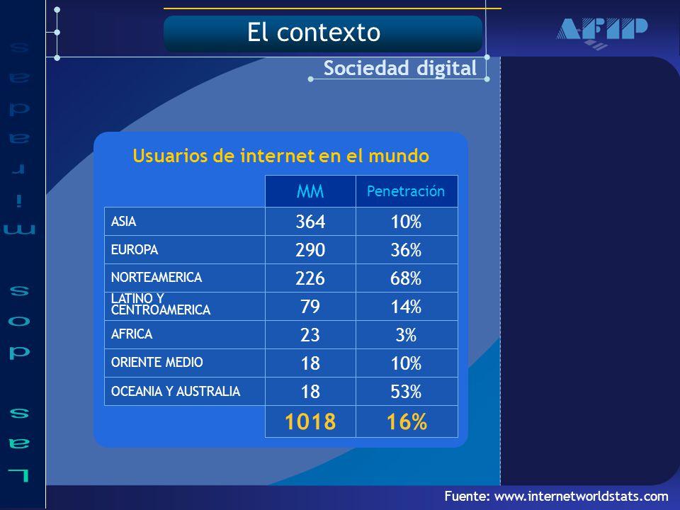 Usuarios de internet en el mundo 10%18 ORIENTE MEDIO 3%23 AFRICA ASIA 10%364 16%1018 68%226 NORTEAMERICA 36%290 EUROPA 14%79 LATINO Y CENTROAMERICA 53%18 OCEANIA Y AUSTRALIA Penetración MM Fuente: www.internetworldstats.com Sociedad digital El contexto
