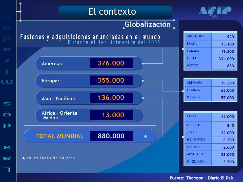 TOTAL MUNDIAL El contexto Globalización Fuente: Thomson - Diario El País América: 376.000 Europa: 355.000 Africa – Oriente Medio: 13.000 Asia – Pacífico: 136.000 880.000 ARGENTINA 920 BRASIL 13.100 CANADA 19.300 EE.UU 334.000 MEXICO 880 ALEMANIA 39.200 FRANCIA 65.000 R.UNIDO 57.000 CHINA 11.000 FILIPINAS 540 JAPON 32.000 HONG KONG 6.300 MALASIA 2.600 AUSTRALIA 23.000 N.