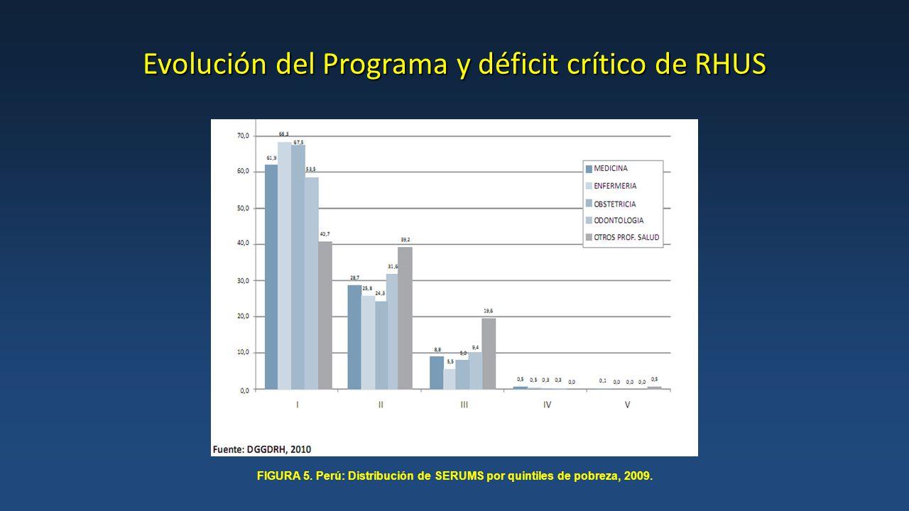 Evolución del Programa y déficit crítico de RHUS FIGURA 5.
