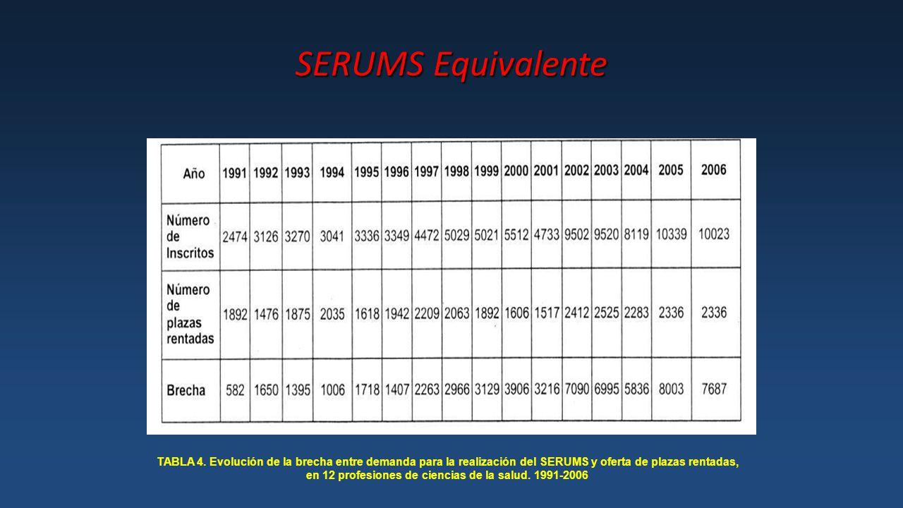 SERUMS Equivalente TABLA 4.