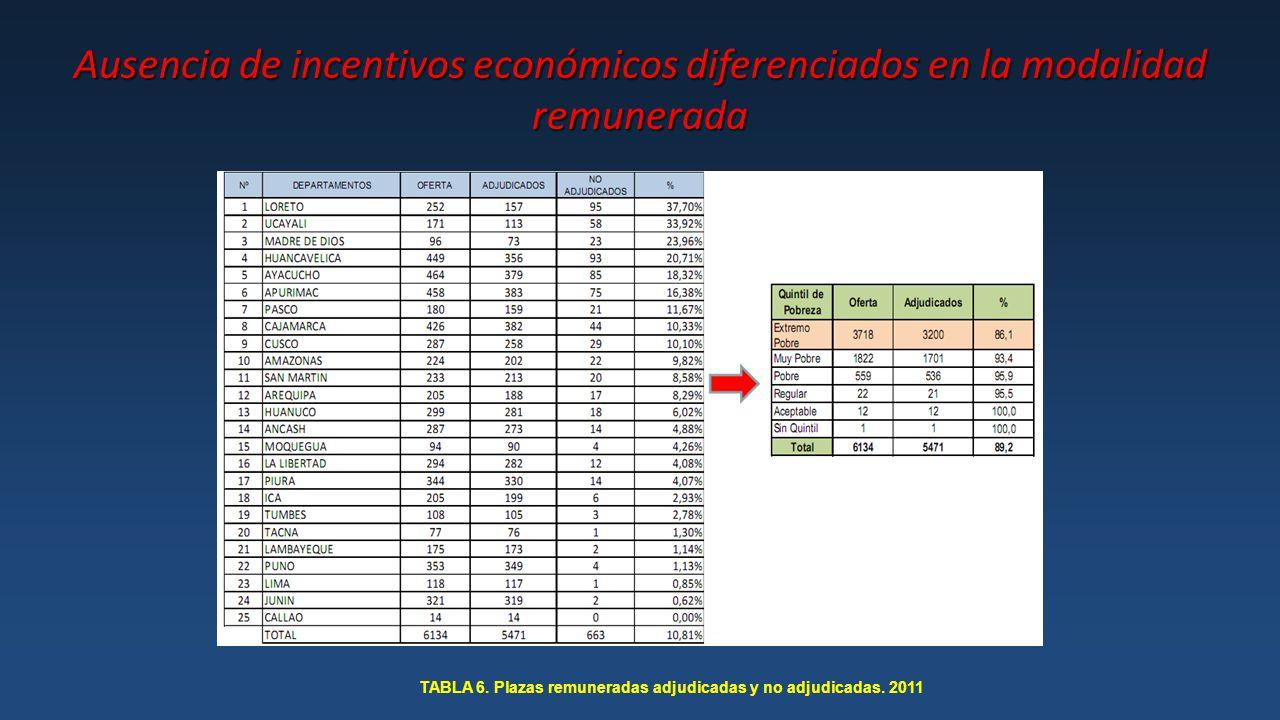 Ausencia de incentivos económicos diferenciados en la modalidad remunerada TABLA 6.