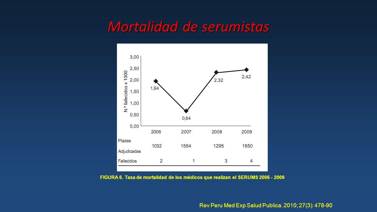 Mortalidad de serumistas FIGURA 6.