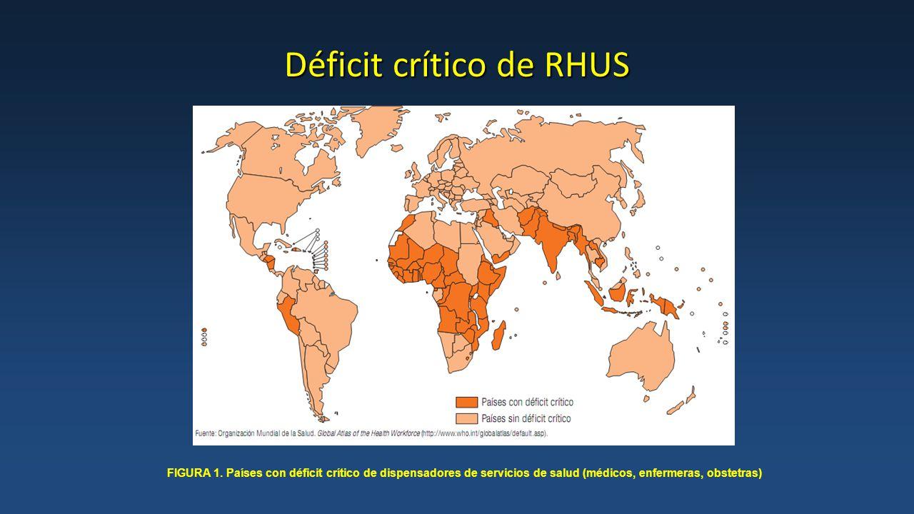 Déficit crítico de RHUS: Mal distribuidos Inequitativa distribución de los RHUS.