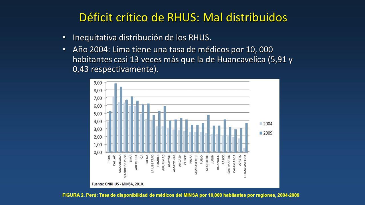 Déficit crítico de RHUS: Mal distribuidos La distribución se encuentra en relación inversa a los niveles de pobreza.