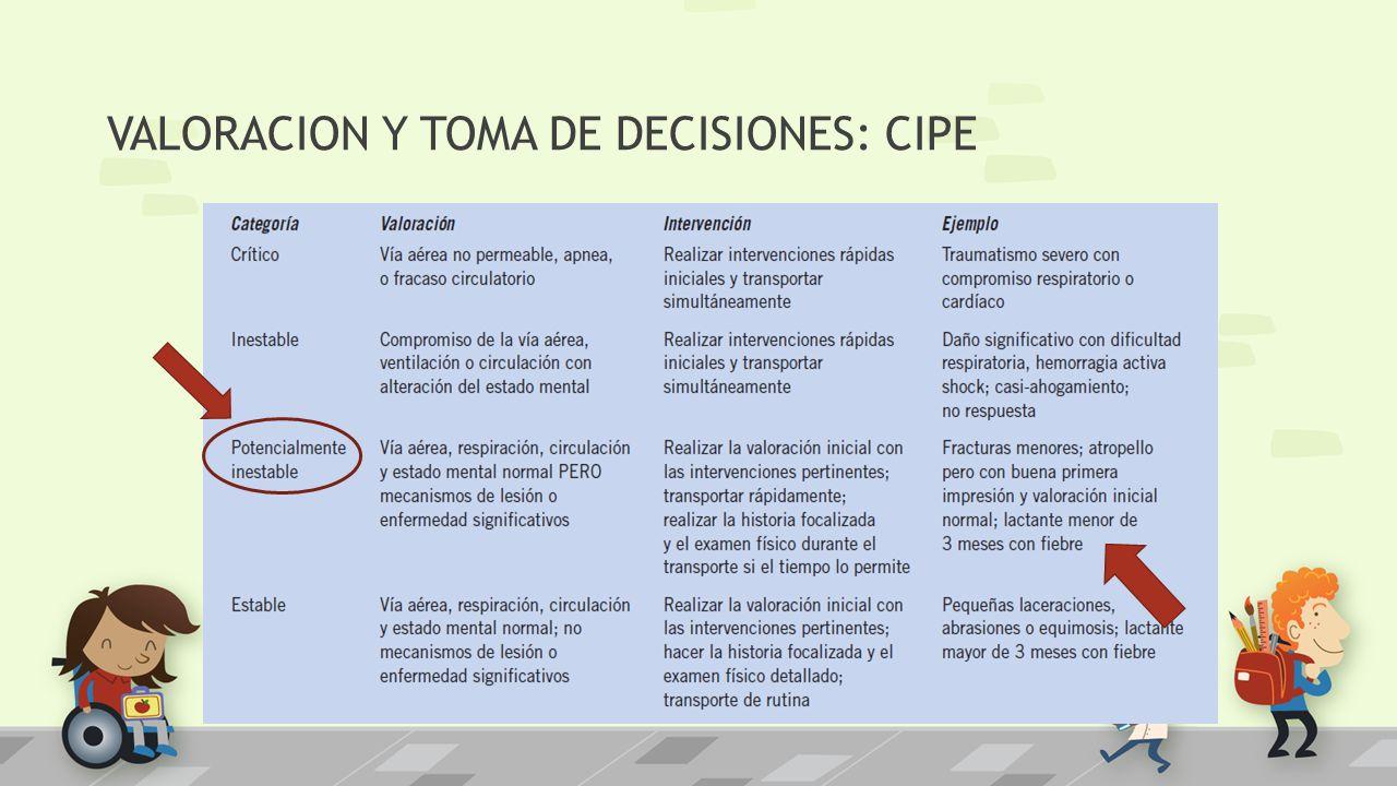 VALORACION Y TOMA DE DECISIONES: CIPE
