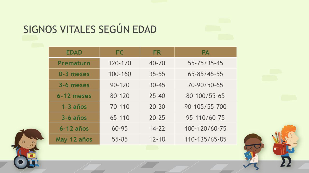 EDAD FCFRPA Prematuro120-17040-7055-75/35-45 0-3 meses100-16035-5565-85/45-55 3-6 meses90-12030-4570-90/50-65 6-12 meses80-12025-4080-100/55-65 1-3 añ