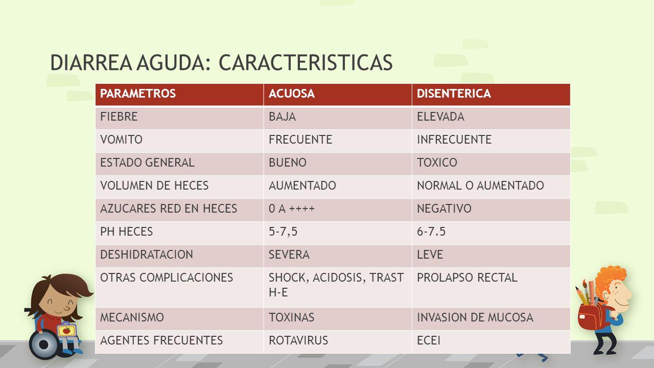 DIARREA AGUDA: CARACTERISTICAS PARAMETROSACUOSADISENTERICA FIEBREBAJAELEVADA VOMITOFRECUENTEINFRECUENTE ESTADO GENERALBUENOTOXICO VOLUMEN DE HECESAUME