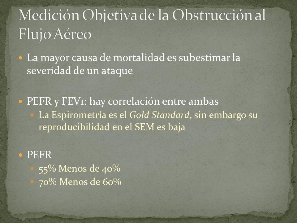 La mayor causa de mortalidad es subestimar la severidad de un ataque PEFR y FEV1: hay correlación entre ambas La Espirometría es el Gold Standard, sin