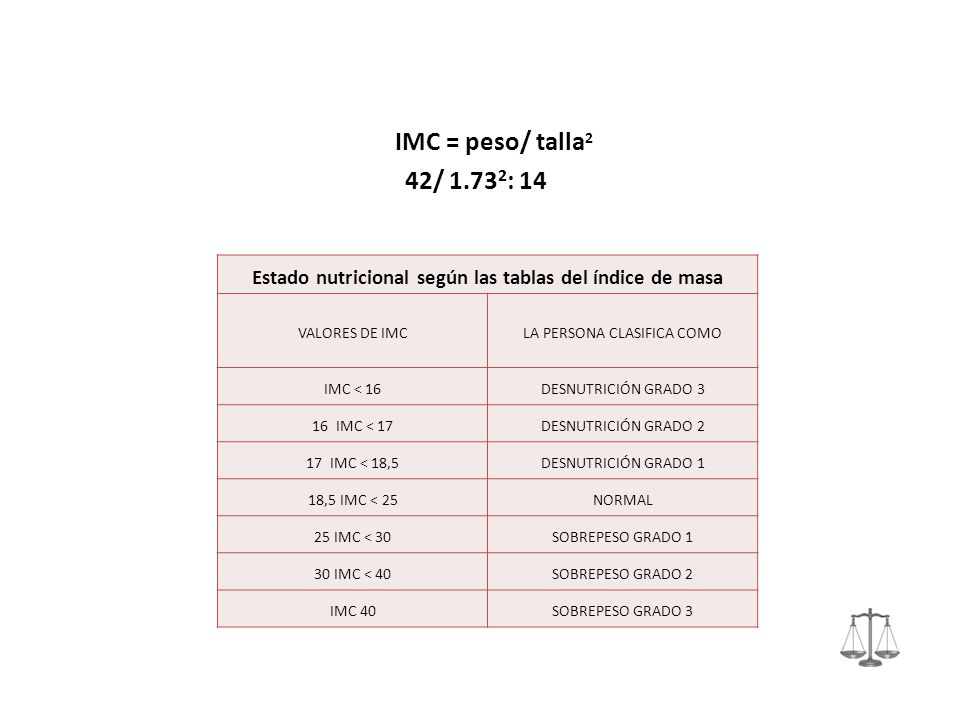 IMC = peso/ talla 2 42/ 1.73 2 : 14 Estado nutricional según las tablas del índice de masa VALORES DE IMCLA PERSONA CLASIFICA COMO IMC < 16DESNUTRICIÓ