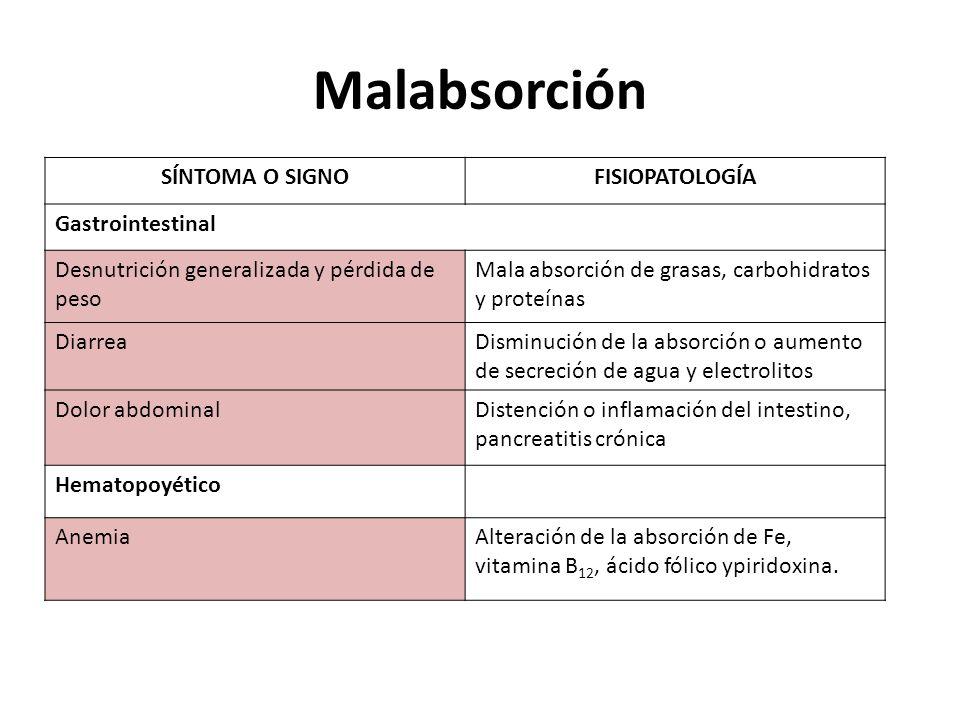 Malabsorción SÍNTOMA O SIGNOFISIOPATOLOGÍA Gastrointestinal Desnutrición generalizada y pérdida de peso Mala absorción de grasas, carbohidratos y prot