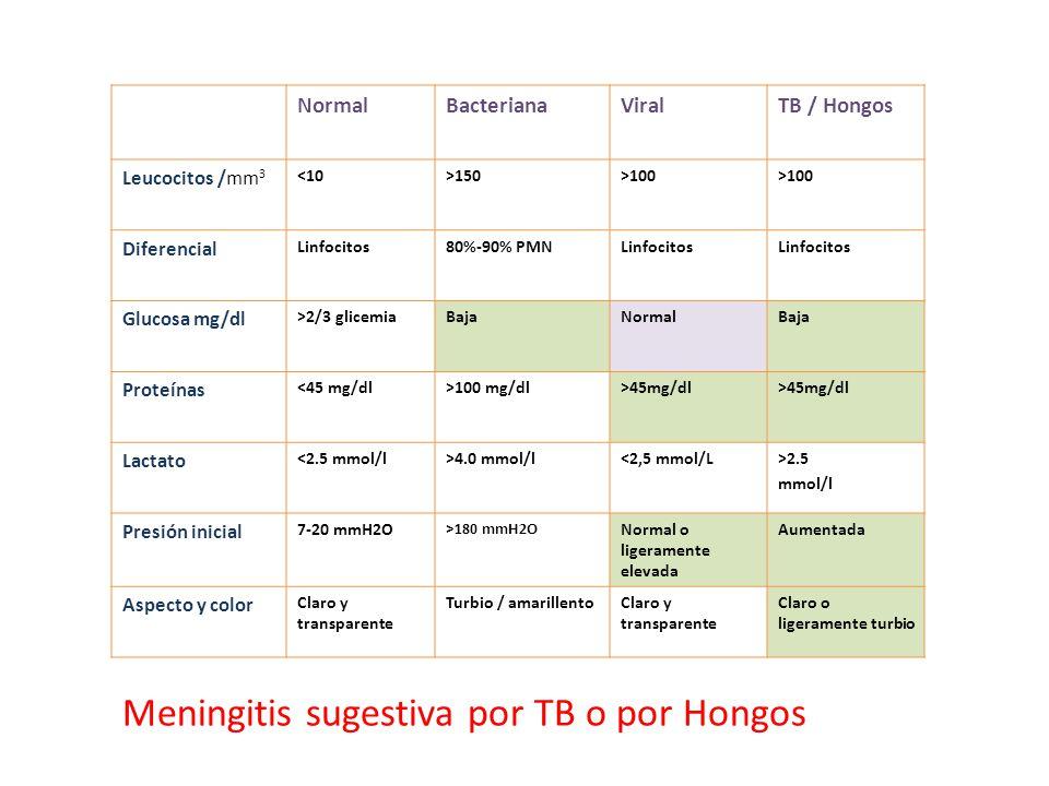 NormalBacterianaViralTB / Hongos Leucocitos /mm 3 <10>150>100 Diferencial Linfocitos80%-90% PMNLinfocitos Glucosa mg/dl >2/3 glicemiaBajaNormalBaja Pr