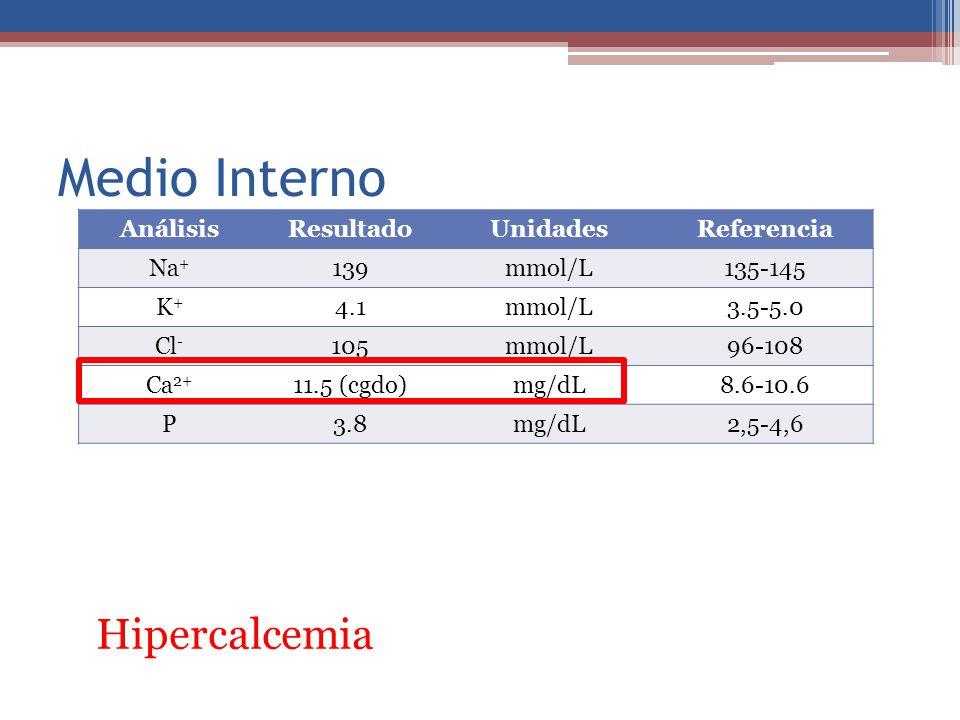 Medio Interno AnálisisResultadoUnidadesReferencia Na + 139mmol/L135-145 K+K+ 4.1mmol/L3.5-5.0 Cl - 105mmol/L96-108 Ca 2+ 11.5 (cgdo)mg/dL8.6-10.6 P3.8