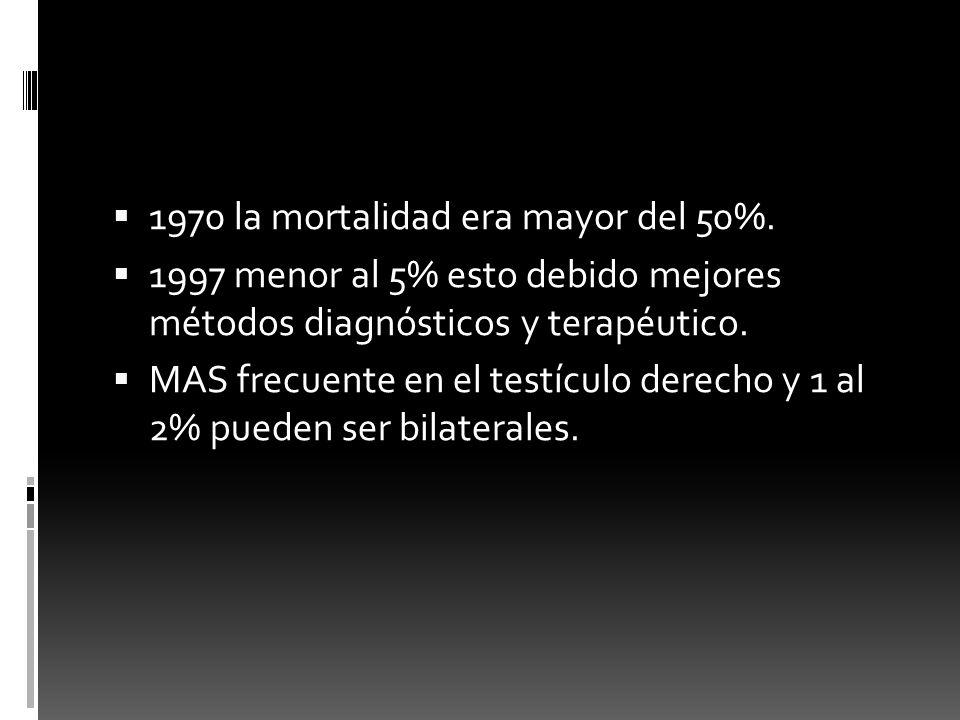 1970 la mortalidad era mayor del 50%. 1997 menor al 5% esto debido mejores métodos diagnósticos y terapéutico. MAS frecuente en el testículo derecho y