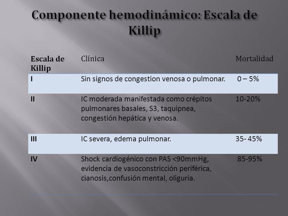 Escala de Killip ClínicaMortalidad ISin signos de congestion venosa o pulmonar. 0 – 5% IIIC moderada manifestada como crépitos pulmonares basales, S3,