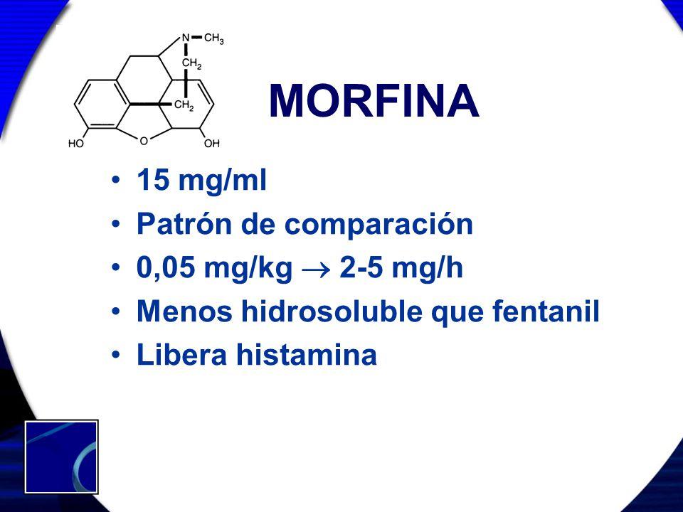 MORFINA 15 mg/ml Patrón de comparación 0,05 mg/kg 2-5 mg/h Menos hidrosoluble que fentanil Libera histamina