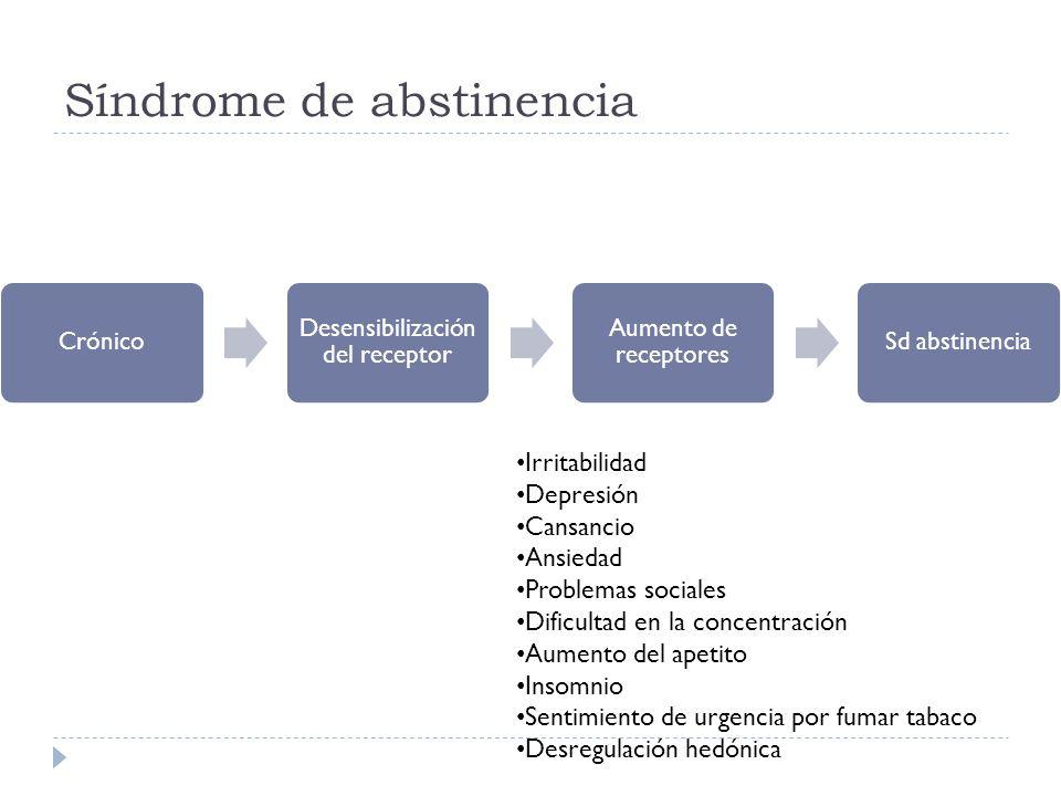 Síndrome de abstinencia Crónico Desensibilización del receptor Aumento de receptores Sd abstinencia Irritabilidad Depresión Cansancio Ansiedad Problem