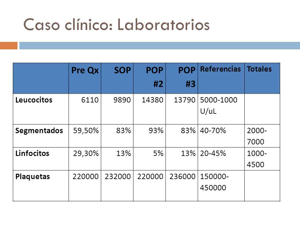 Caso clínico: Laboratorios Pre QxSOP POP #2 POP #3 ReferenciasTotales Leucocitos611098901438013790 5000-1000 U/uL Segmentados59,50%83%93%83%40-70% 200
