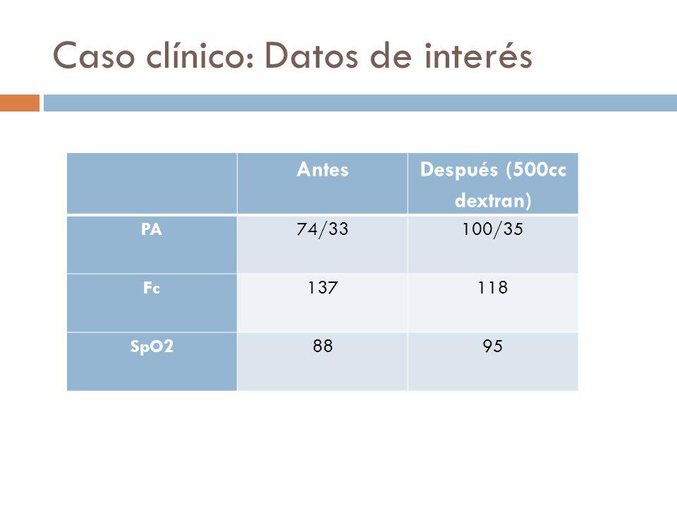 Caso clínico: Datos de interés Antes Después (500cc dextran) PA74/33100/35 Fc137118 SpO28895
