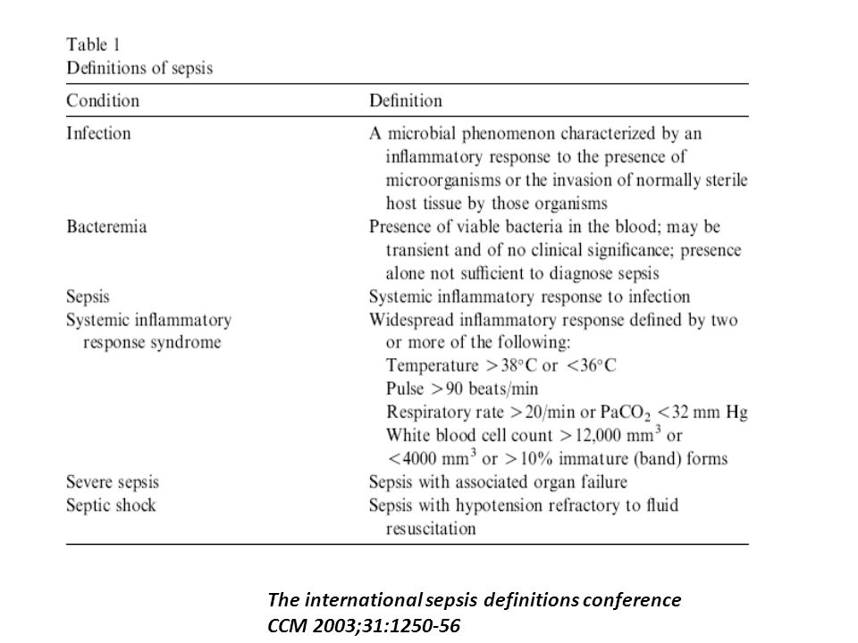 The international sepsis definitions conference CCM 2003;31:1250-56