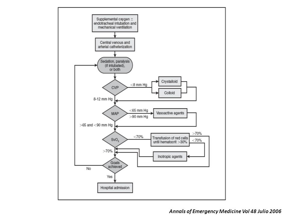 Annals of Emergency Medicine Vol 48 Julio 2006
