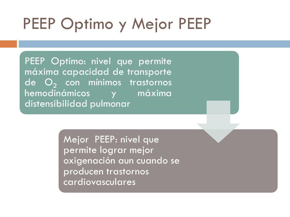 PEEP Optimo y Mejor PEEP PEEP Optimo: nivel que permite máxima capacidad de transporte de O2 con mínimos trastornos hemodinámicos y máxima distensibil