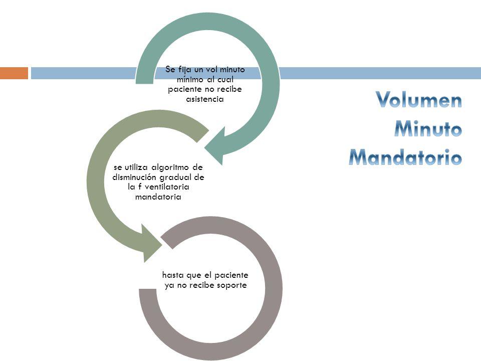 Se fija un vol minuto mínimo al cual paciente no recibe asistencia se utiliza algoritmo de disminución gradual de la f ventilatoria mandatoria hasta q