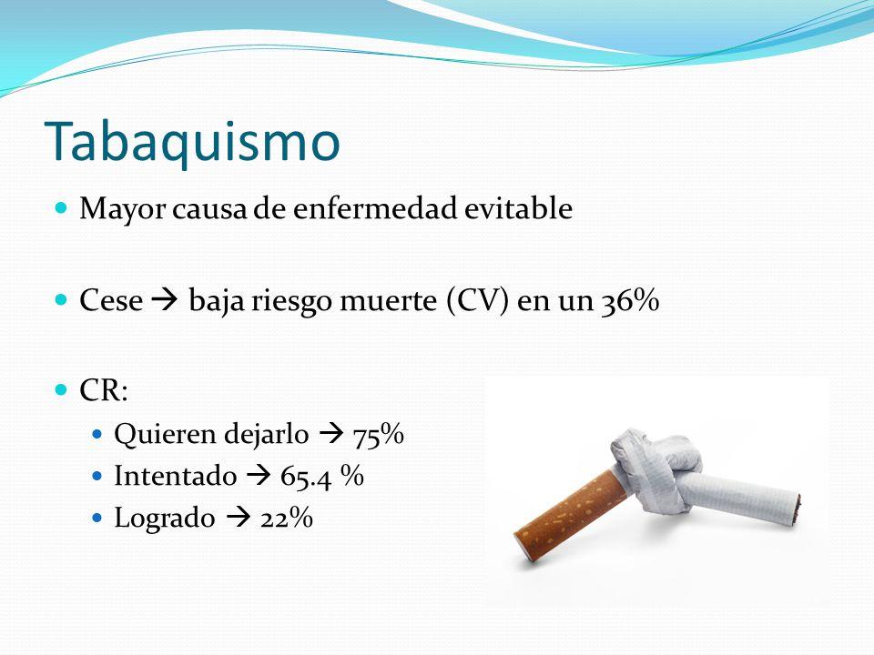 Tabaquismo Mayor causa de enfermedad evitable Cese baja riesgo muerte (CV) en un 36% CR: Quieren dejarlo 75% Intentado 65.4 % Logrado 22%