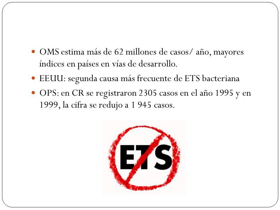 OMS estima más de 62 millones de casos/ año, mayores índices en países en vías de desarrollo. EEUU: segunda causa más frecuente de ETS bacteriana OPS: