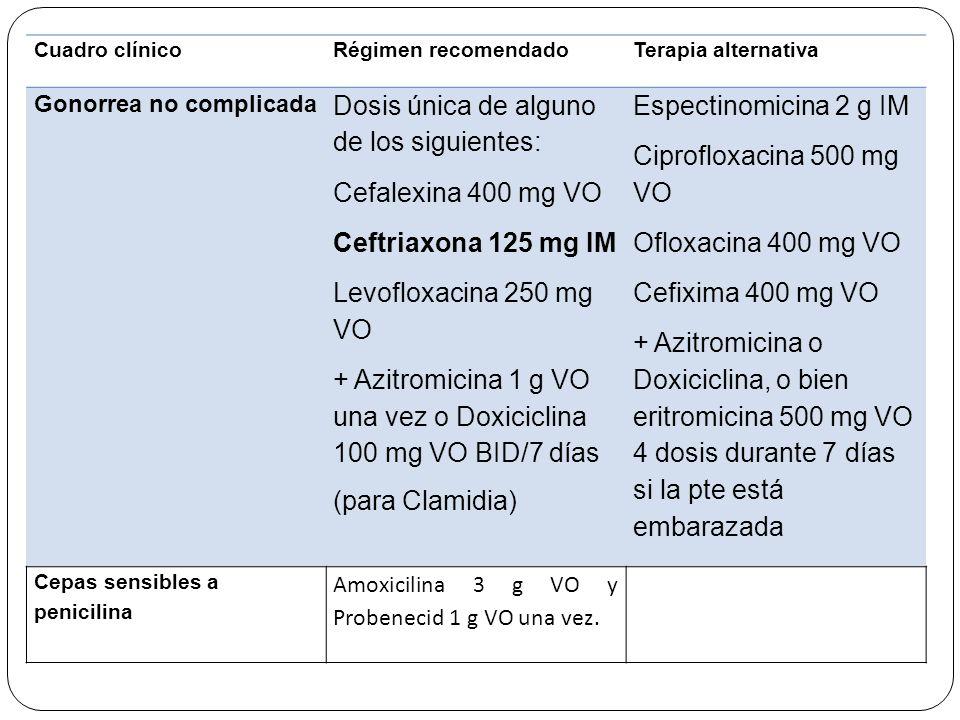 Cuadro clínicoRégimen recomendadoTerapia alternativa Gonorrea no complicada Dosis única de alguno de los siguientes: Cefalexina 400 mg VO Ceftriaxona