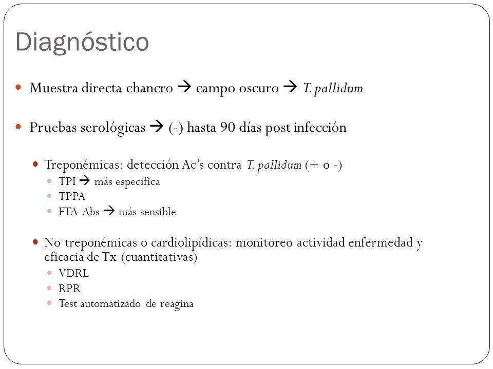Diagnóstico Muestra directa chancro campo oscuro T. pallidum Pruebas serológicas (-) hasta 90 días post infección Treponémicas: detección Acs contra T
