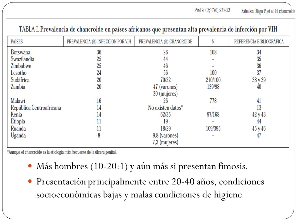 Más hombres (10-20:1) y aún más si presentan fimosis. Presentación principalmente entre 20-40 años, condiciones socioeconómicas bajas y malas condicio