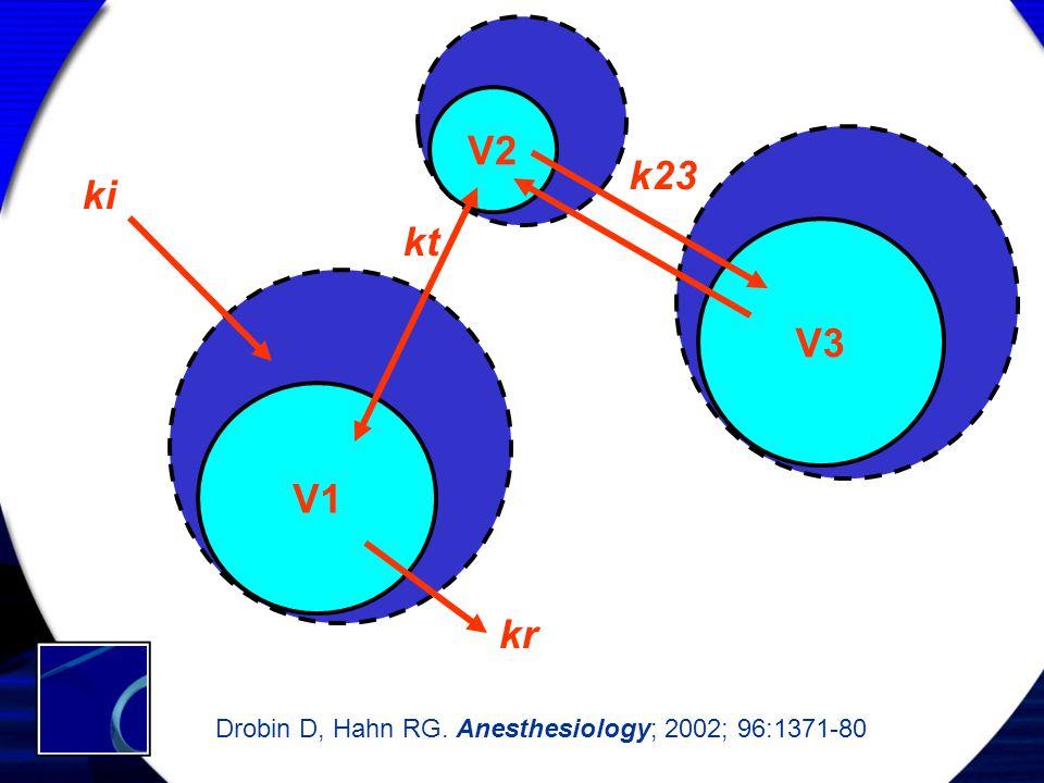 V2 V1 V3 kr ki Drobin D, Hahn RG. Anesthesiology; 2002; 96:1371-80 kt k23