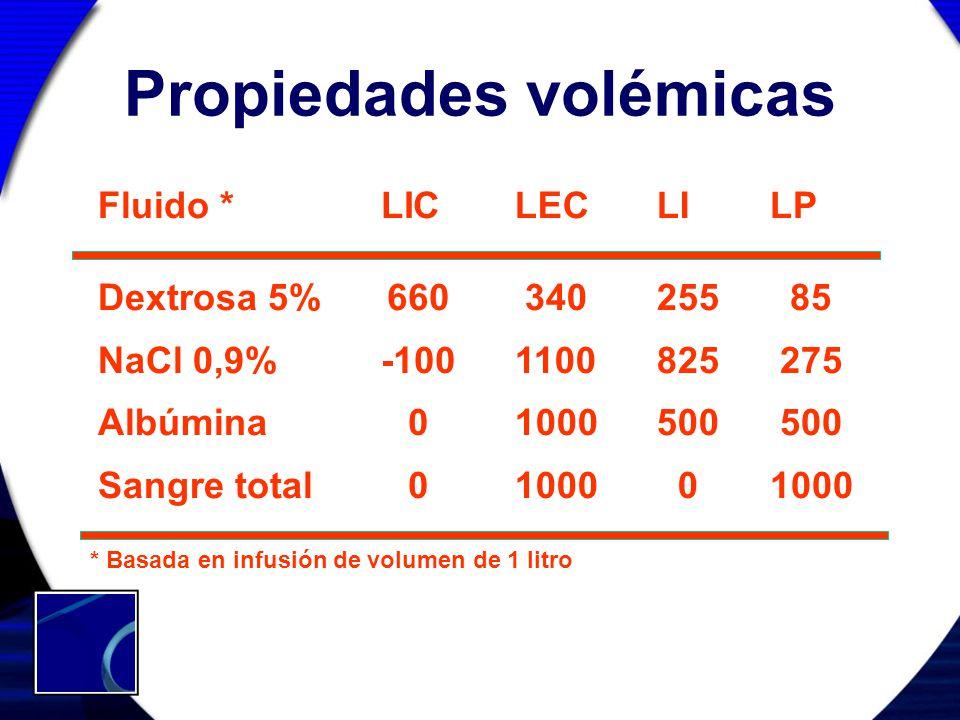 Propiedades volémicas 660 -100 0 Dextrosa 5% NaCl 0,9% Albúmina Sangre total 340 1100 1000 Fluido *LICLECLILP 255 825 500 0 85 275 500 1000 * Basada e