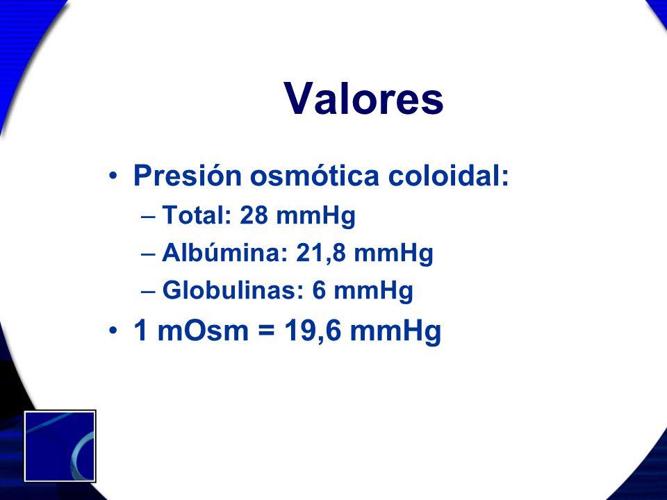 Valores Presión osmótica coloidal: –Total: 28 mmHg –Albúmina: 21,8 mmHg –Globulinas: 6 mmHg 1 mOsm = 19,6 mmHg