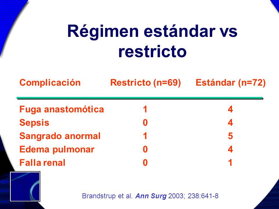 Régimen estándar vs restricto Complicación Fuga anastomótica Sepsis Sangrado anormal Edema pulmonar Falla renal Restricto (n=69) 1 0 1 0 Estándar (n=7