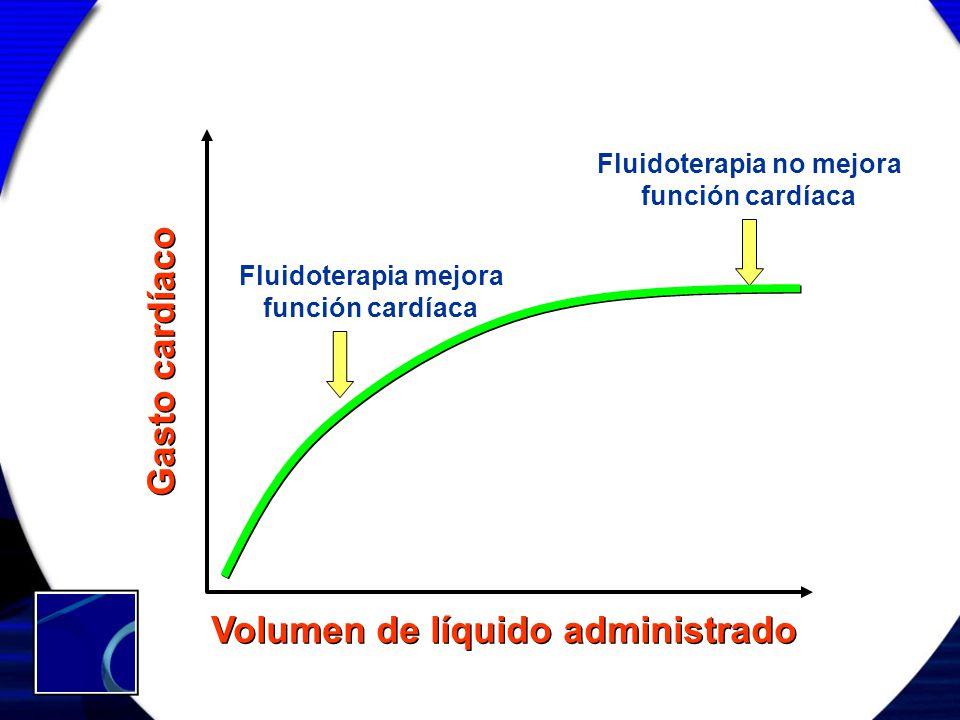 Gasto cardíaco Volumen de líquido administrado Fluidoterapia mejora función cardíaca Fluidoterapia no mejora función cardíaca
