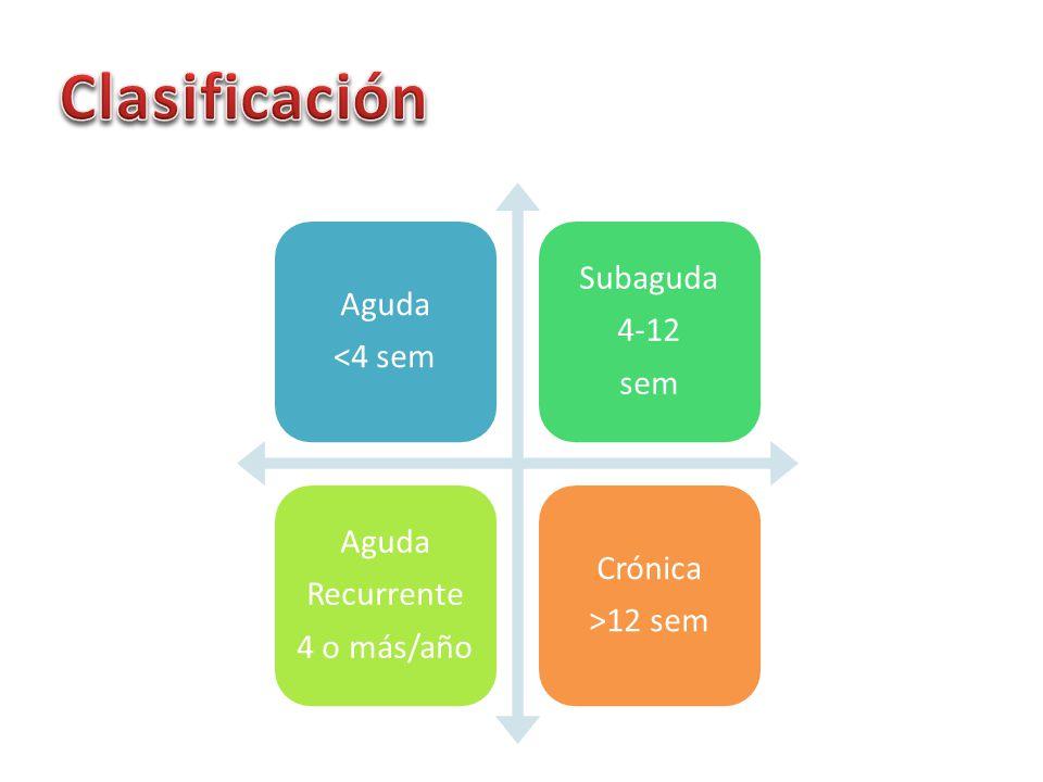 Aguda <4 sem Subaguda 4-12 sem Aguda Recurrente 4 o más/año Crónica >12 sem