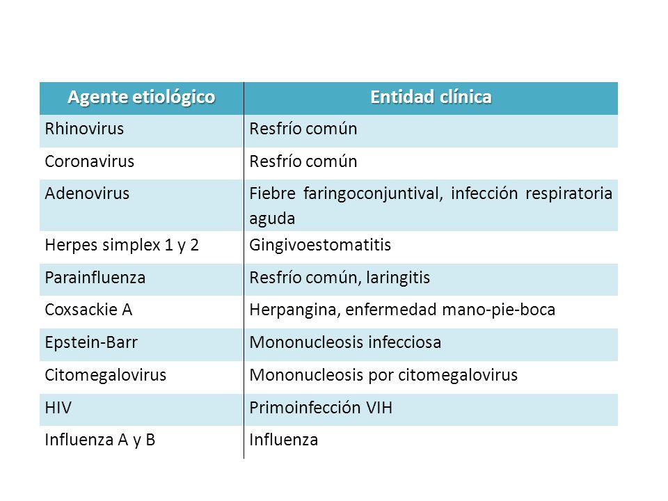 Agente etiológico Entidad clínica RhinovirusResfrío común CoronavirusResfrío común Adenovirus Fiebre faringoconjuntival, infección respiratoria aguda Herpes simplex 1 y 2Gingivoestomatitis ParainfluenzaResfrío común, laringitis Coxsackie AHerpangina, enfermedad mano-pie-boca Epstein-BarrMononucleosis infecciosa CitomegalovirusMononucleosis por citomegalovirus HIVPrimoinfección VIH Influenza A y BInfluenza