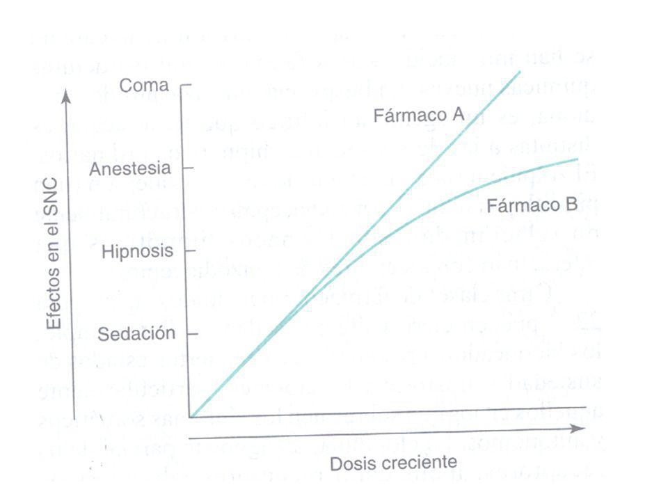 Ansiedad-Fisiopatología RESPUESTA ANSIOSA Estímulo externo o interno Respuesta simple Respuesta compleja Sustancia gris periacueductal Locus coeruleus Aferencias de la corteza y sentidos Responsable de la parálisis ante el miedo y la analgesia en agudo.
