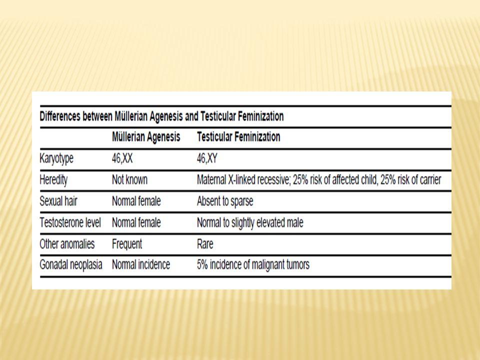 Adherencias o sinequias intrauterinas que ocurren de manera característica como resultado de la cicatrización Poco común, mayor frecuencia post dilatación y legrado, vs infección pélvica mayor, TB o esquistosomiasis Amenorrea, abortos espontáneos a repetición o infertilidad Tto Qx: cortar y extirpar las adherencias vía histeroscopía Globo en cavidad uterina Si infección ABs de amplio espectro