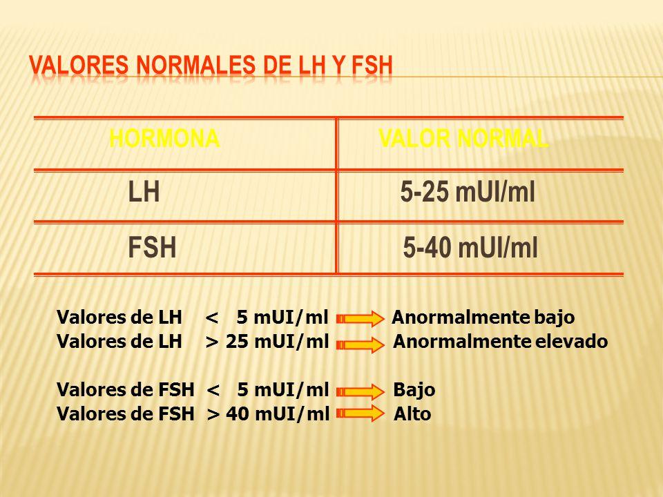 HORMONA VALOR NORMAL LH 5-25 mUI/ml FSH 5-40 mUI/ml Valores de LH < 5 mUI/ml Anormalmente bajo Valores de LH > 25 mUI/ml Anormalmente elevado Valores