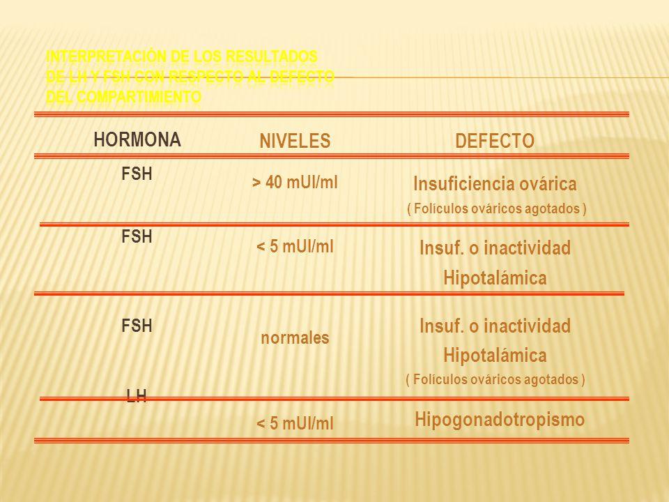 HORMONA FSH LH NIVELES > 40 mUI/ml < 5 mUI/ml normales < 5 mUI/ml DEFECTO Insuficiencia ovárica ( Folículos ováricos agotados ) Insuf. o inactividad H