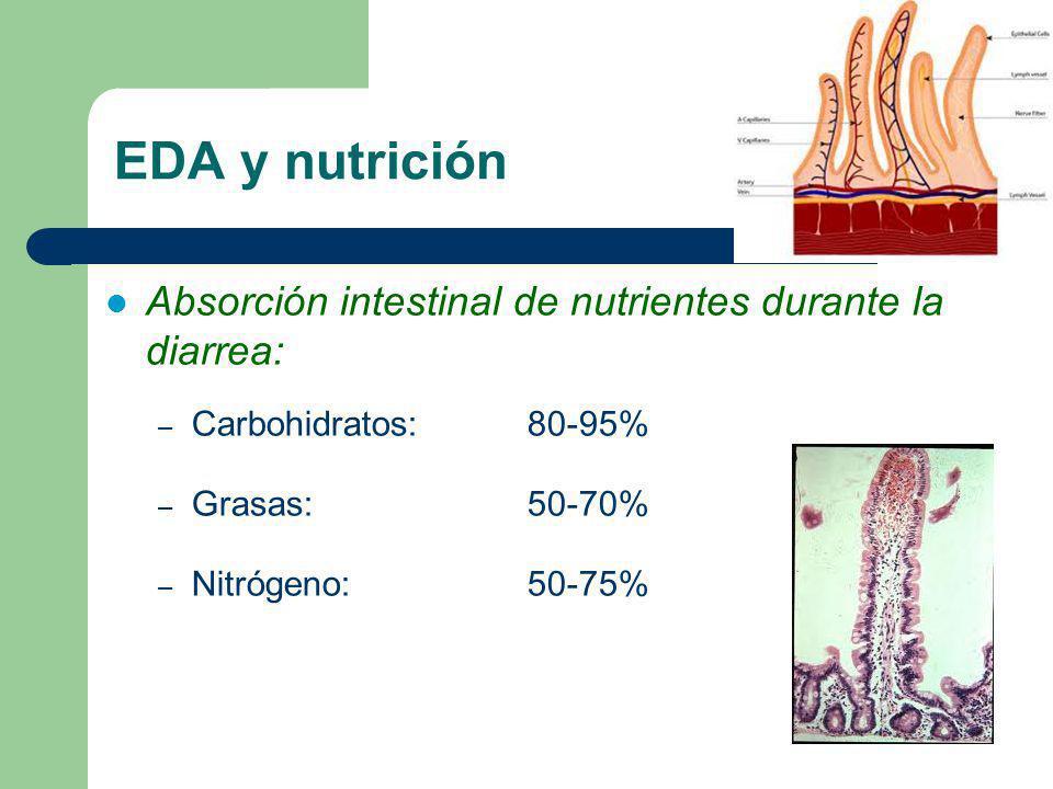 EDA y nutrición Absorción intestinal de nutrientes durante la diarrea: – Carbohidratos: 80-95% – Grasas: 50-70% – Nitrógeno: 50-75%